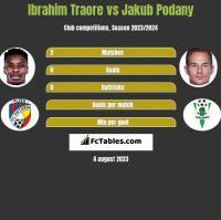 Ibrahim Traore vs Jakub Podany h2h player stats