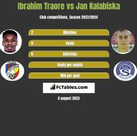Ibrahim Traore vs Jan Kalabiska h2h player stats