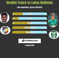 Ibrahim Traore vs Lukas Budinsky h2h player stats