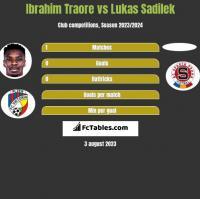 Ibrahim Traore vs Lukas Sadilek h2h player stats