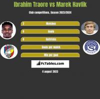 Ibrahim Traore vs Marek Havlik h2h player stats