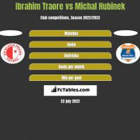 Ibrahim Traore vs Michal Hubinek h2h player stats
