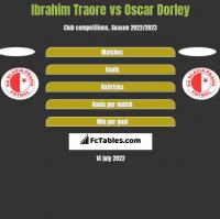 Ibrahim Traore vs Oscar Dorley h2h player stats