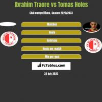 Ibrahim Traore vs Tomas Holes h2h player stats