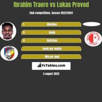 Ibrahim Traore vs Lukas Provod h2h player stats
