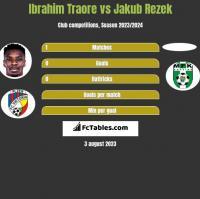 Ibrahim Traore vs Jakub Rezek h2h player stats