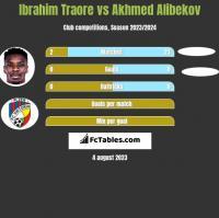 Ibrahim Traore vs Akhmed Alibekov h2h player stats
