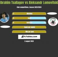 Ibrahim Tsallagov vs Aleksandr Lomovitski h2h player stats