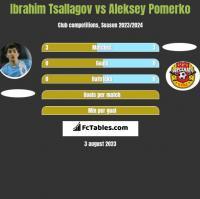 Ibrahim Tsallagov vs Aleksey Pomerko h2h player stats