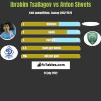 Ibrahim Tsallagov vs Anton Shvets h2h player stats
