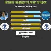 Ibrahim Tsallagov vs Artur Yusupov h2h player stats