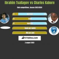 Ibrahim Tsallagov vs Charles Kabore h2h player stats