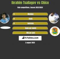 Ibrahim Tsallagov vs Chico h2h player stats