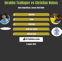 Ibrahim Tsallagov vs Christian Noboa h2h player stats