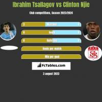 Ibrahim Tsallagov vs Clinton Njie h2h player stats