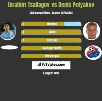 Ibrahim Tsallagov vs Denis Polyakov h2h player stats