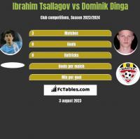 Ibrahim Tsallagov vs Dominik Dinga h2h player stats