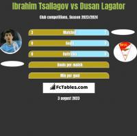 Ibrahim Tsallagov vs Dusan Lagator h2h player stats