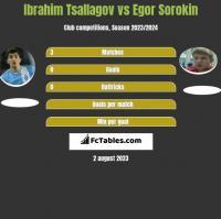 Ibrahim Tsallagov vs Egor Sorokin h2h player stats