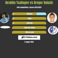 Ibrahim Tsallagov vs Gregor Balazic h2h player stats