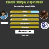 Ibrahim Tsallagov vs Igor Kalinin h2h player stats