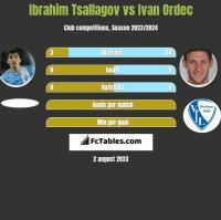 Ibrahim Tsallagov vs Ivan Ordec h2h player stats