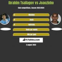 Ibrahim Tsallagov vs Joaozinho h2h player stats
