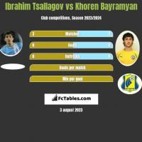 Ibrahim Tsallagov vs Khoren Bayramyan h2h player stats
