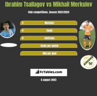 Ibrahim Tsallagov vs Mikhail Merkulov h2h player stats