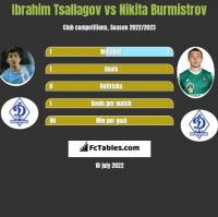 Ibrahim Tsallagov vs Nikita Burmistrov h2h player stats