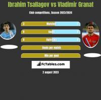 Ibrahim Tsallagov vs Vladimir Granat h2h player stats
