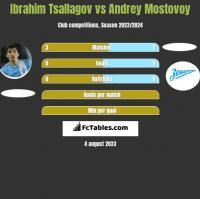 Ibrahim Tsallagov vs Andrey Mostovoy h2h player stats
