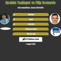 Ibrahim Tsallagov vs Filip Uremovic h2h player stats