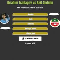 Ibrahim Tsallagov vs Rail Abdulin h2h player stats