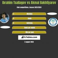 Ibrahim Tsallagov vs Akmal Bakhtiyarov h2h player stats