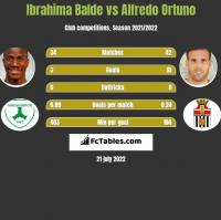 Ibrahima Balde vs Alfredo Ortuno h2h player stats