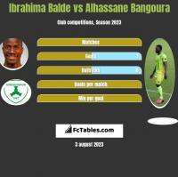 Ibrahima Balde vs Alhassane Bangoura h2h player stats