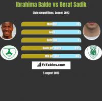 Ibrahima Balde vs Berat Sadik h2h player stats