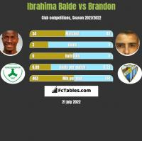 Ibrahima Balde vs Brandon h2h player stats