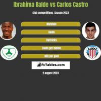 Ibrahima Balde vs Carlos Castro h2h player stats