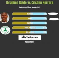 Ibrahima Balde vs Cristian Herrera h2h player stats