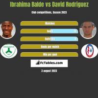 Ibrahima Balde vs David Rodriguez h2h player stats
