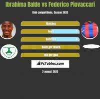 Ibrahima Balde vs Federico Piovaccari h2h player stats