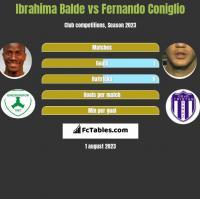 Ibrahima Balde vs Fernando Coniglio h2h player stats