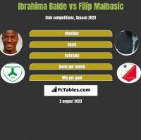 Ibrahima Balde vs Filip Malbasic h2h player stats