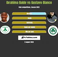 Ibrahima Balde vs Gustavo Blanco h2h player stats