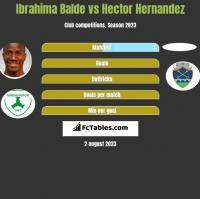 Ibrahima Balde vs Hector Hernandez h2h player stats