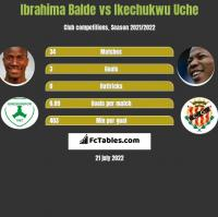 Ibrahima Balde vs Ikechukwu Uche h2h player stats