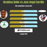Ibrahima Balde vs Jose Angel Carrillo h2h player stats