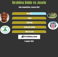 Ibrahima Balde vs Joselu h2h player stats